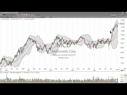 3 Stocks I Saw on TV: MCD, CMG, TWTR (January 22, 2016)- Stock Market Mentor
