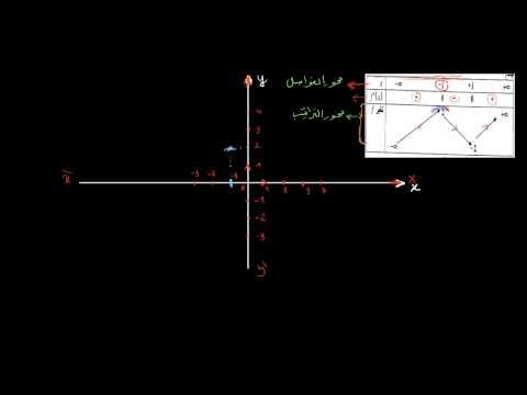 كيفية رسم منحنى دالة كثيرة حدود بطريقة بسيطة