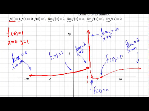 Límites gráficos 1