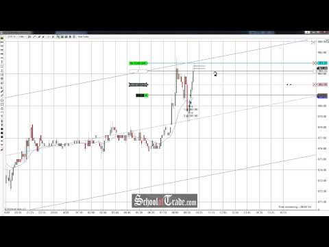 Price Action Trading The Channel On The Soybean Futures; SchoolOfTrade.com
