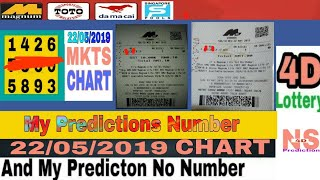 MKTS CHART & My Predictions NUMBER || by Ns 4D Predition ||