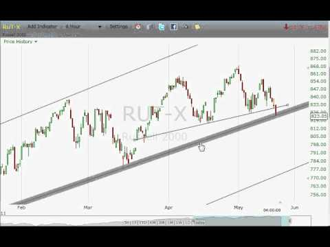 Free Chart Videos . com S&P 500 Technical Analysis 5/16/2011