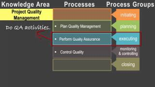 Pmp Introduction To Knowledge Areas
