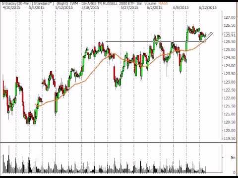 Stock Market Analysis 6/12/15