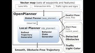 OpenPlanner Autoware Tutorial