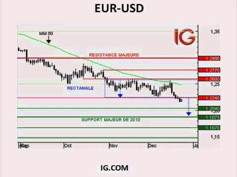 Point Bourse IG