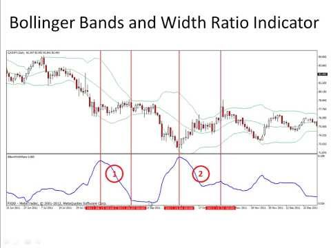 Bollinger bands squeeze histogram indicator warehouse