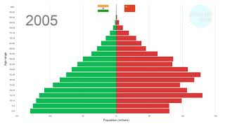 Interesting comparison of India vs China population 1950-2100. Animated.