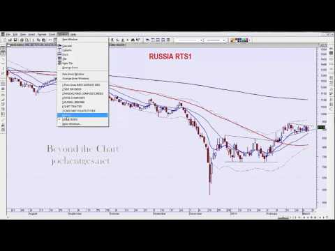 Technical Analysis of Stock Market 03/05/15