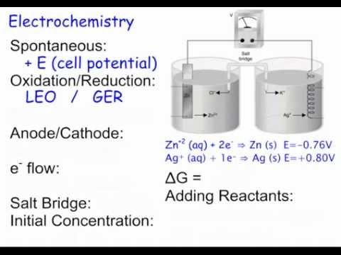 AP Chemistry Exam Review - Part 2