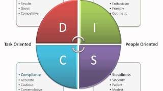 disc platinum rule assessment This sales assessment test will  (the platinum rule for disc sales  call for quantity discounts for your sales team and to discuss other sales coaching.