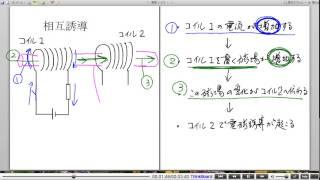 高校物理解説講義:「自己誘導と相互誘導」講義9