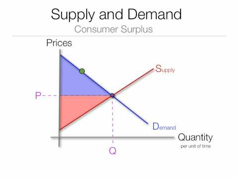 Consumer Surplus Example Economics