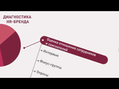 Основные шаги в HR-брендинге