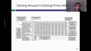 Loss Leader or Value Creator? Breaking down Amazon Prime