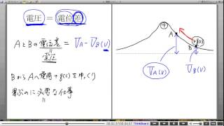 高校物理解説講義:「電位」講義5