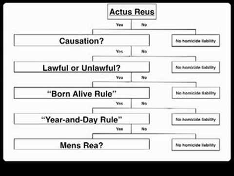 law mens rea Another felony either at common law or by statute, he is guilty of the latter felony   law mental states, and to focus upon only four standard mens rea terms.