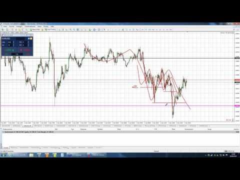 Daytrading mit Jochen Schmidt: DAX, Dow, EURUSD - Forex & CFDs live - 04.04.2017