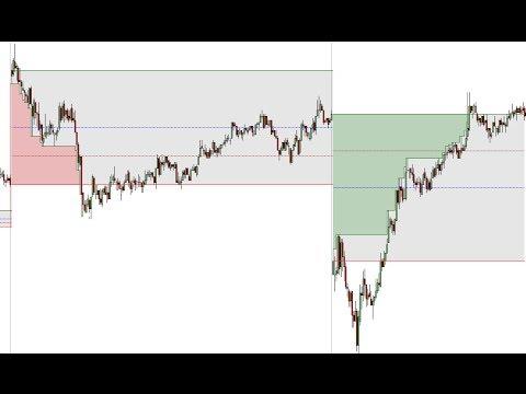 Gap forex indicator