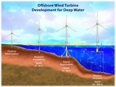 Offshore Windmill Energy