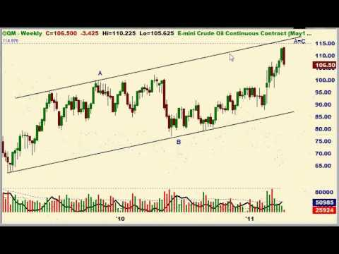 Smart Trades Update 4.12.11 S&P, Bonds, Crude, and Natural Gas
