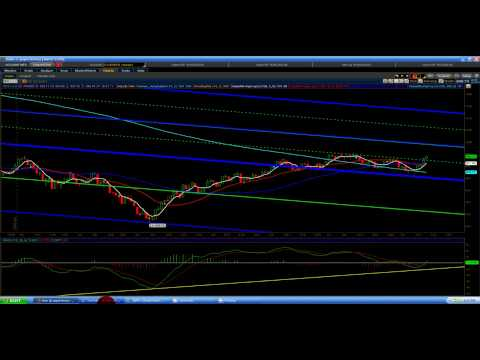 Channel Guy: Stock Market Technical Analysis for ending day 07/16/09 Part 2