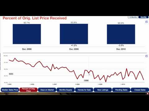 Woodbury MN Real Estate Update - Jan. 2011 - Percent of Original Price
