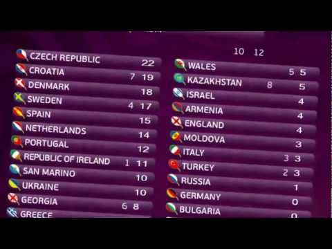 UEFA EURO 2012™ (design for Euroscoreboard 2.0)