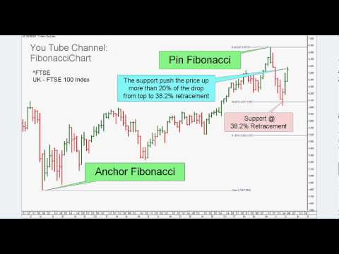 Fibonacci 38.2%  FTSE 100 - UK Index - Example 048