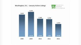 State of the Market -  Washington, DC - January, 2012