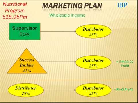 Herbalife Marketing Plan Is The Best Part 1 Youtube