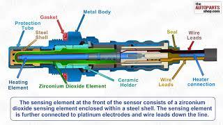 Cum functioneaza senzorul oxigen sau asa spusa sonda Lamda