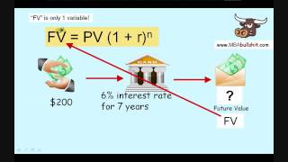 Present Value and Future Value Formula tutorial video less