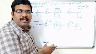 NETWORK SECURITY - TYPES OF AUTHENTICATION (Message Encryption, MAC, Hash Functions)
