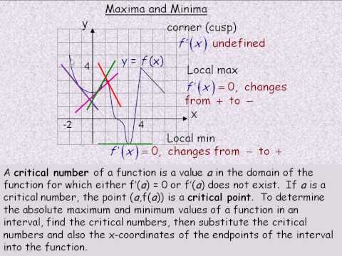 maxima and minima of functions mathematics essay To find the local maximum and minimum values of the function, set the derivative equal to and solve add to both sides of the equation  divide each term by and simplify.