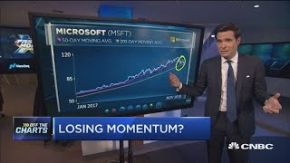 Technician says these are the best and worst momentum stocks amid market sell-off