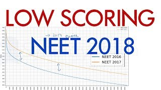 WHY NEET 2018 will be LOW SCORING |  Expected Cutoff based on Actual Data