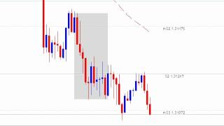 Smart Money Forex Strategy - Live EUR/USD Day Trade
