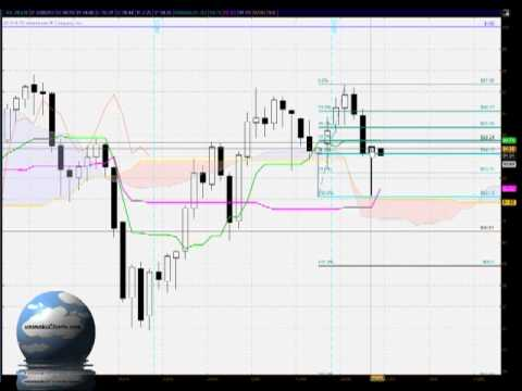 Daily Light Sweet Crude Oil FREE Ichimoku, Candlestick and Fibonacci analysis for May 23rd 2013