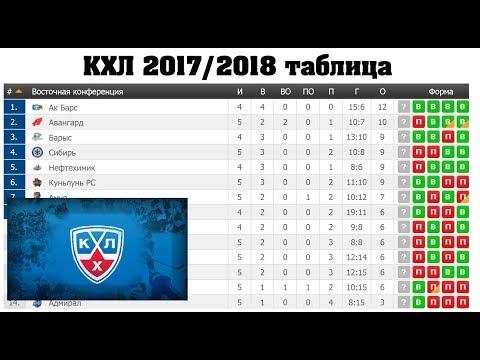 Хоккей. КХЛ 2017/2018. Результаты 29.08-01.09, турнирная таблица, расписание.
