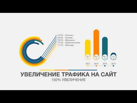 Заказать сайт Москва. Создание сайтов в Москве. Продвижение и Раскрутка сайта.