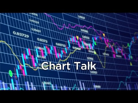 LMAX Exchange Chart Talk - Wednesday, September 2, 2015