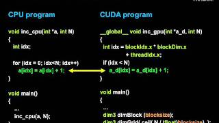 CUDA Programming Basics   Part II