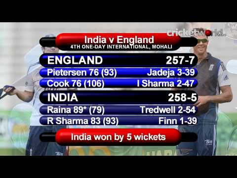 Cricket TV - Raina, Rohit Sharma, Jadeja Hand India ODI Series Win - Cricket World TV