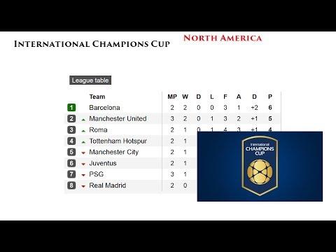 Футбол Международный кубок чемпионов 2017 Результаты, расписание и турнирная таблица