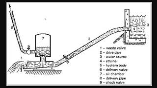 3 Ways To Pump Water Without Electricity - Ram Pumps, Sprial Pumps, &Windmill Pumps