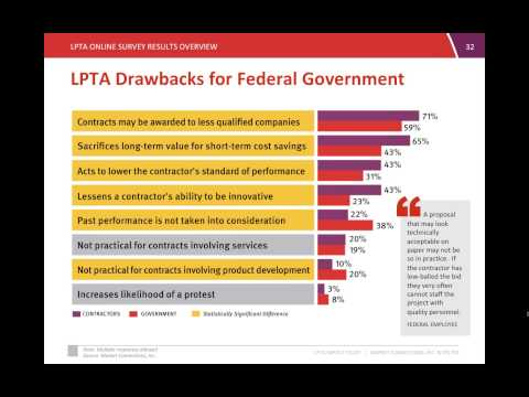The Impact of LPTA Procurement on Government Contracts and Solutions