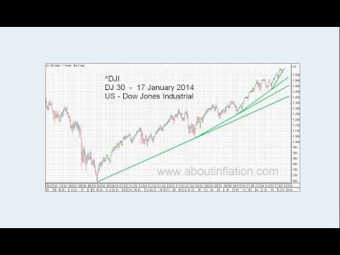 World Indices Trend Lines - DJ30, S&P 500, Nasdaq 100, Gold and Silver Index weekly 2014 January 17