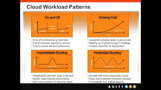 Cloud Computing (Session 1)-Hands-on Windows Azure and building deploying end to end app