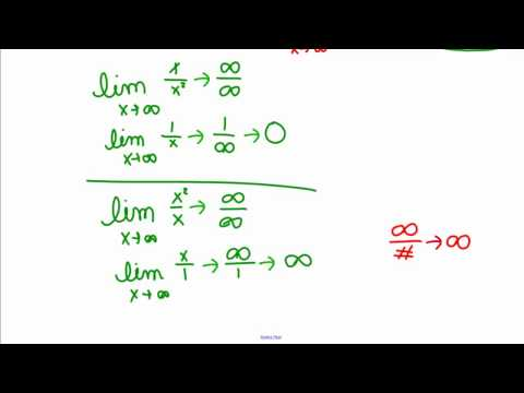 Limits at Infinity and Indeterminate Forms